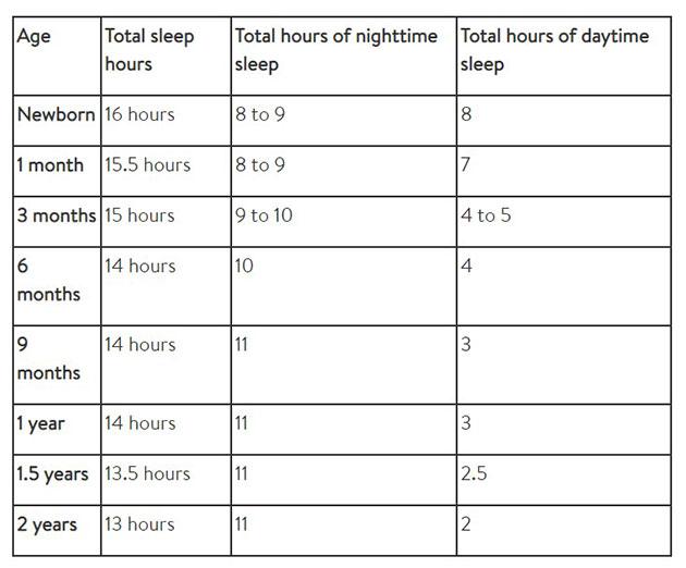 Chart of how many hours of sleep baby needs.